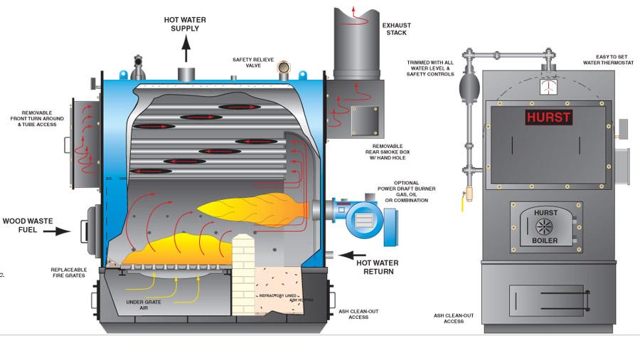 Firebox Boilers Image Gallery