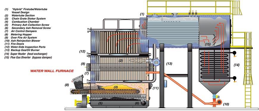 Coal Fired Boiler Hybrid Water Wall Chain Grate Super