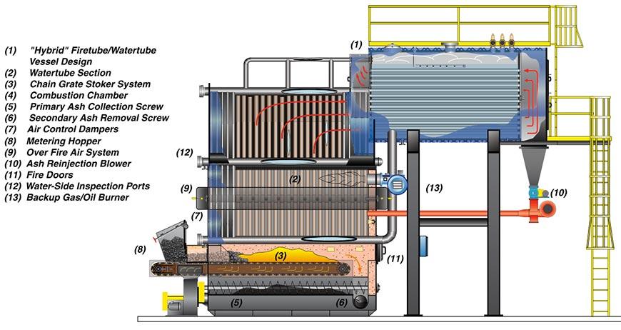 Coal Fired Boiler | Hybrid Water Wall Chain Grate | Hurst Boiler