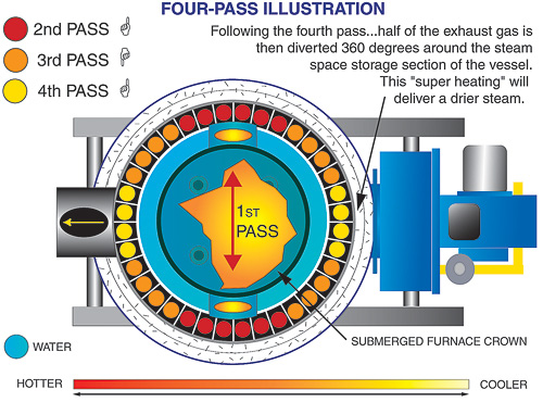 Four Pass High-Pressure Tubeless Boilers