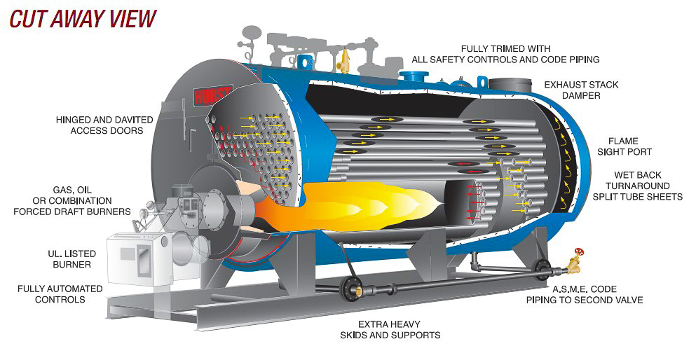 Scotch Marine Firetube Boiler 3-Pass | Euro Series