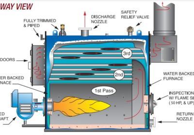 Firebox Boiler Cutaway
