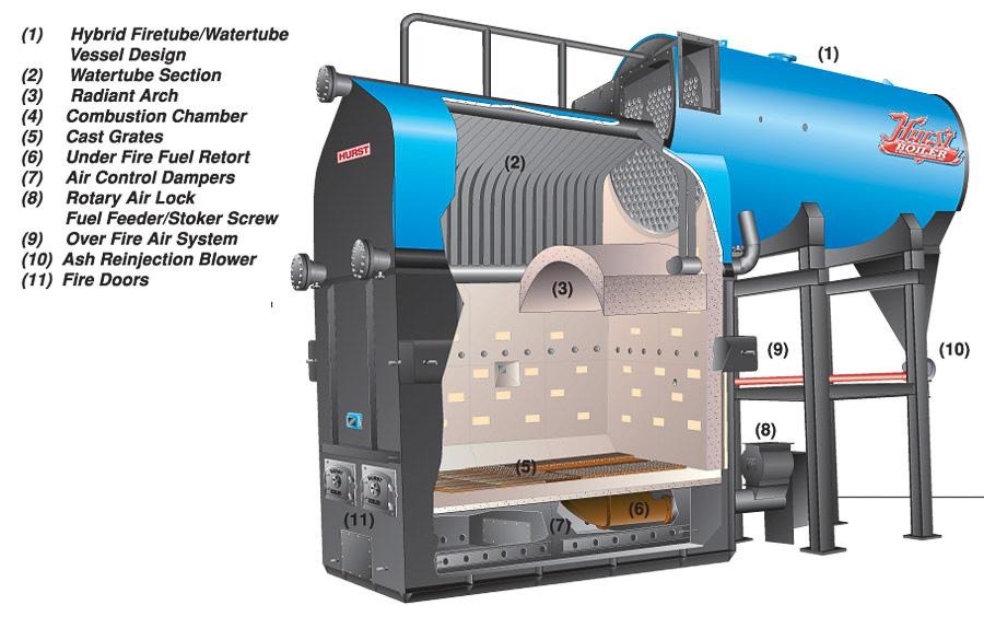 Under Feed Stoker Systems | Hybrid UF | Hurst Boiler