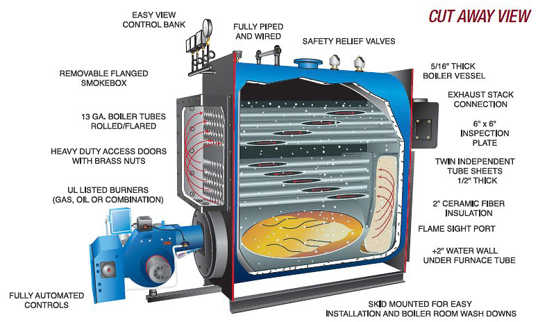 Hurst Three Pass Firetube Steam Boiler Lpe Series