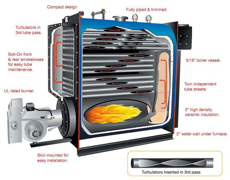 Hurst Hot Water Boiler | Three Pass Firetube | LPW Series