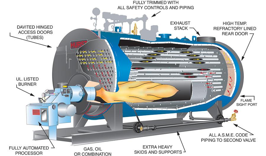 scotch marine boiler images rh hurstboiler com
