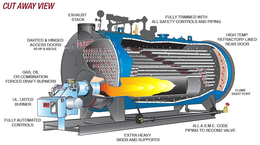 two pass dry back scotch marine boilers series 200