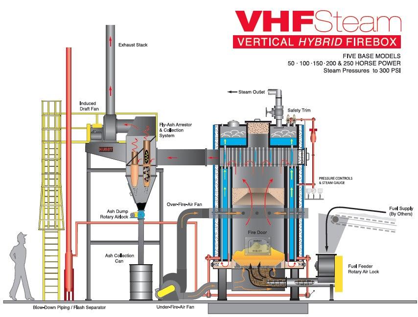 Vertical Hand-Fired Boiler | VHF Series | Hurst Boiler